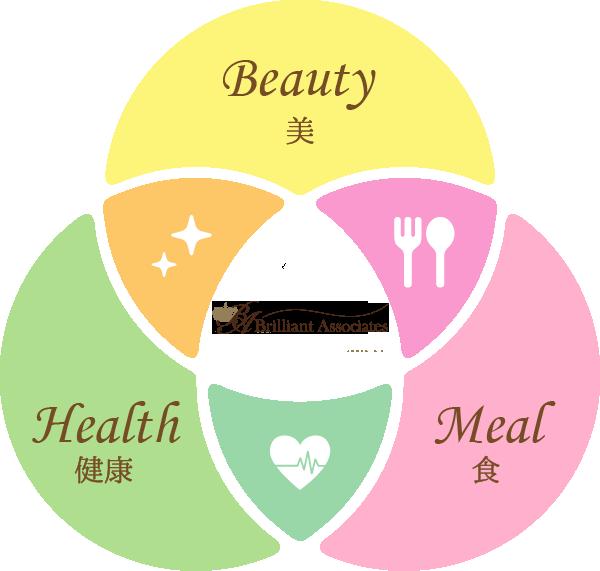 「食」「美」「健康」